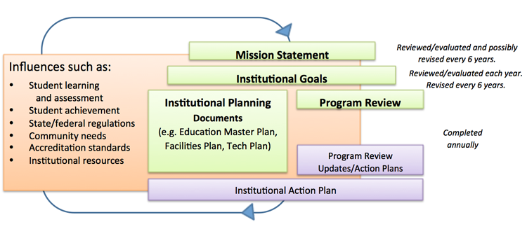 MPC-Integrated-Planning-Model-2015