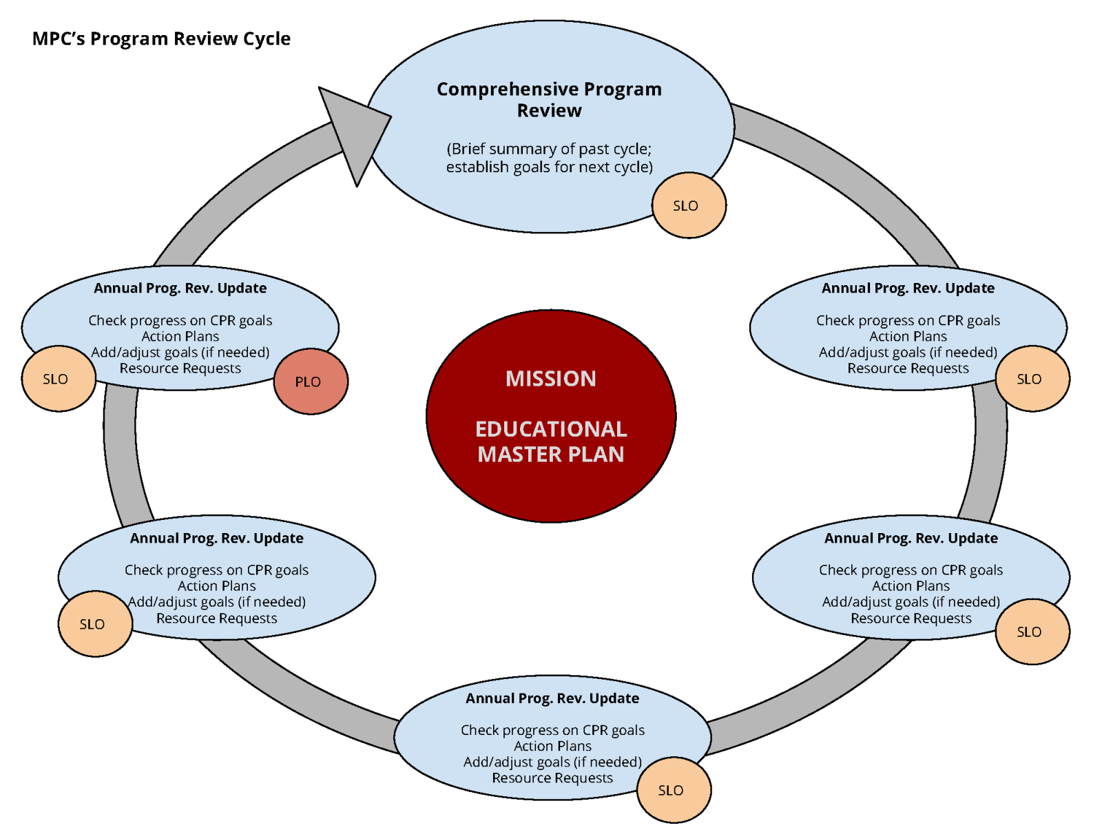 Program Review Cycle Diagram